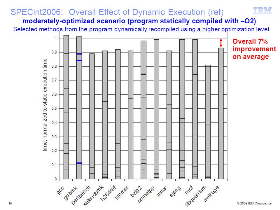 © 2009 IBM Corporation15 SPECint2006: Overall Effect of Dynamic Execution (ref) Overall 7% improvement on average moderately-optimized scenario (program statically compiled with –O2) Selected methods from the program dynamically recompiled using a higher optimization level.