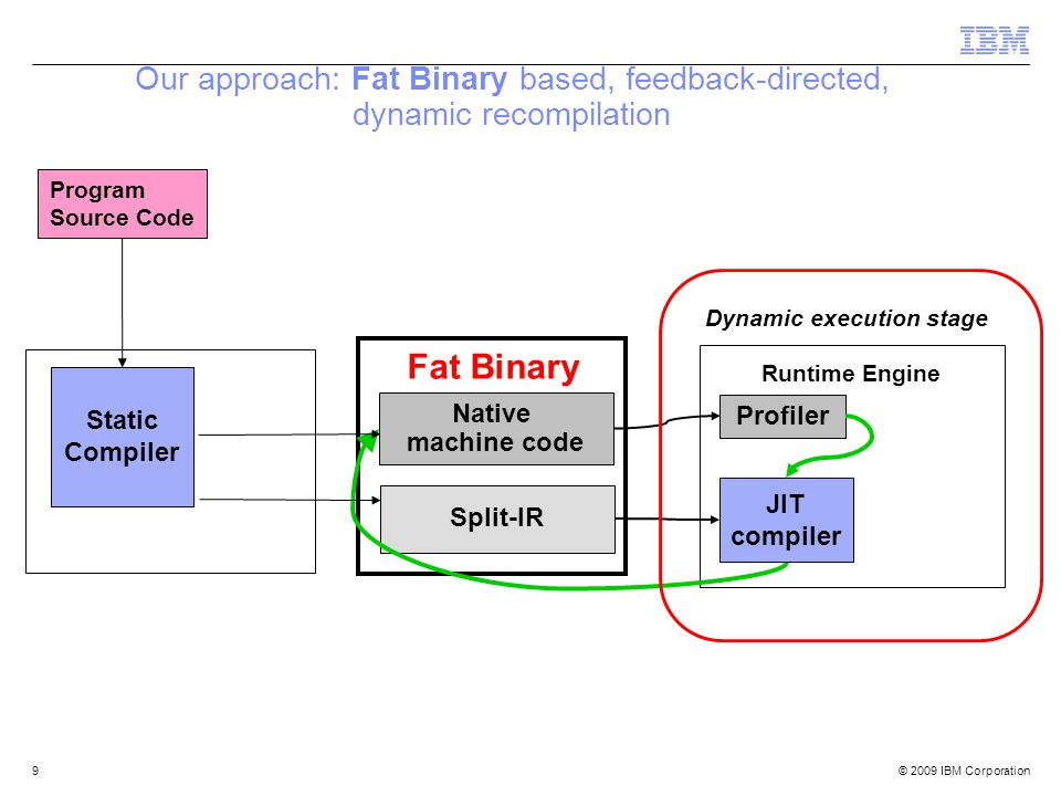 © 2009 IBM Corporation9 Fat Binary Runtime Engine Profiler Split-IR Dynamic execution stage Program Source Code Static Compiler Native machine code JIT compiler Our approach: Fat Binary based, feedback-directed, dynamic recompilation