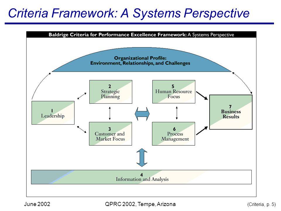 June 2002QPRC 2002, Tempe, Arizona Criteria Framework: A Systems Perspective (Criteria, p. 5)