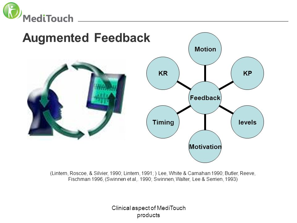 Clinical aspect of MediTouch products Augmented Feedback (Lintern, Roscoe, & Silvier, 1990; Lintern, 1991; ) Lee, White & Carnahan 1990; Butler, Reeve