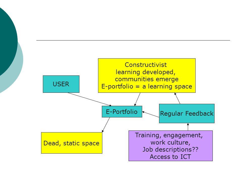 User USER E-Portfolio Regular Feedback Dead, static space Constructivist learning developed, communities emerge E-portfolio = a learning space Training, engagement, work culture, Job descriptions .