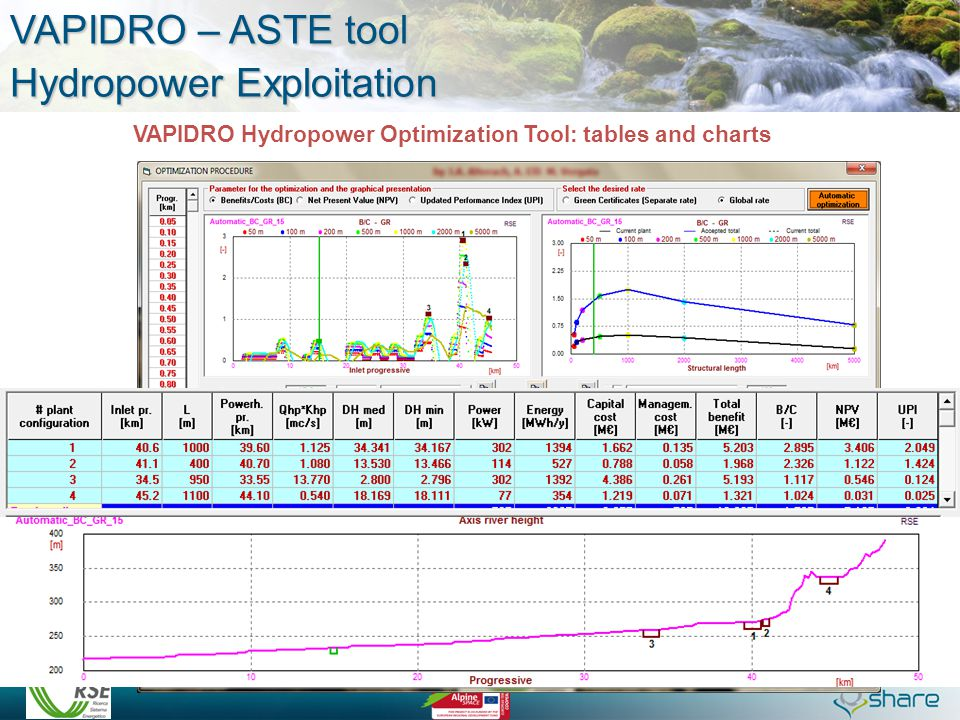 VAPIDRO Hydropower Optimization Tool: tables and charts VAPIDRO – ASTE tool Hydropower Exploitation