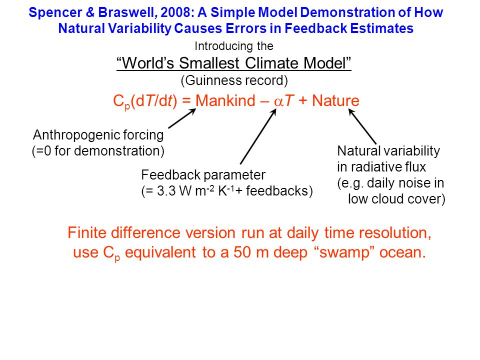 Spencer & Braswell, 2008: A Simple Model Demonstration of How Natural Variability Causes Errors in Feedback Estimates C p (dT/dt) = Mankind – T + Nature Introducing the Worlds Smallest Climate Model (Guinness record) Feedback parameter (= 3.3 W m -2 K -1 + feedbacks) Anthropogenic forcing (=0 for demonstration) Natural variability in radiative flux (e.g.
