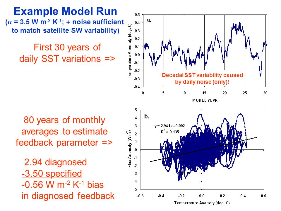 First 30 years of daily SST variations => Example Model Run ( = 3.5 W m -2 K -1 ; + noise sufficient to match satellite SW variability) 80 years of monthly averages to estimate feedback parameter => 2.94 diagnosed -3.50 specified -0.56 W m -2 K -1 bias in diagnosed feedback Decadal SST variability caused by daily noise (only)!