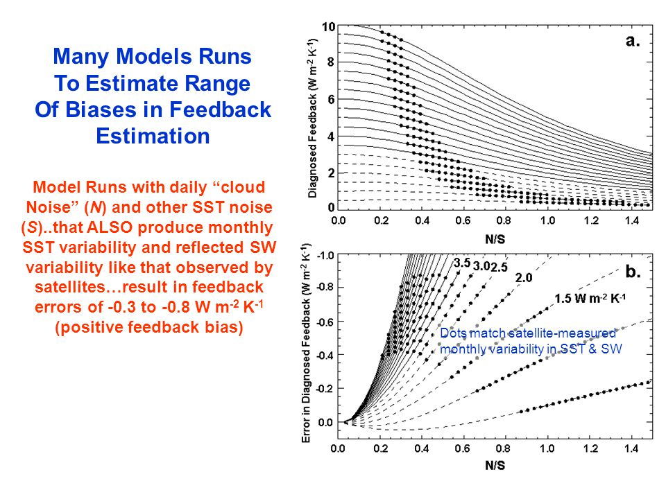 Model Runs with daily cloud Noise (N) and other SST noise (S)..that ALSO produce monthly SST variability and reflected SW variability like that observed by satellites…result in feedback errors of -0.3 to -0.8 W m -2 K -1 (positive feedback bias) Many Models Runs To Estimate Range Of Biases in Feedback Estimation Dots match satellite-measured monthly variability in SST & SW