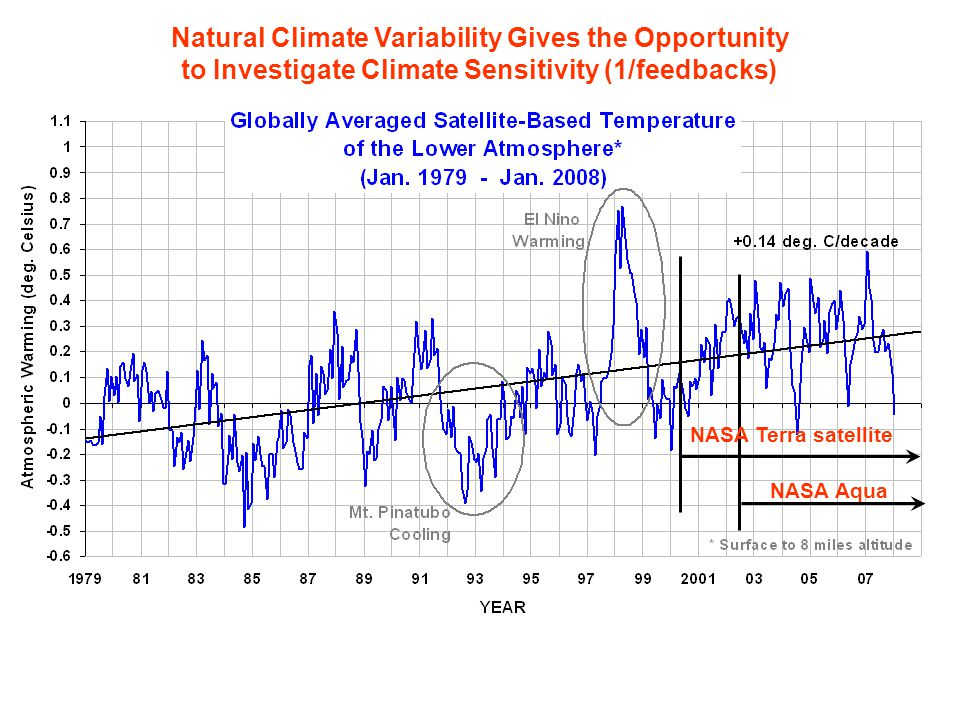 Natural Climate Variability Gives the Opportunity to Investigate Climate Sensitivity (1/feedbacks) NASA Terra satellite NASA Aqua