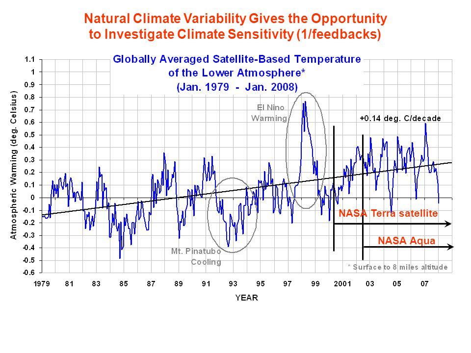 Natural Climate Variability Gives the Opportunity to Investigate Climate Sensitivity (1/feedbacks) NASA Terra satellite NASA Aqua