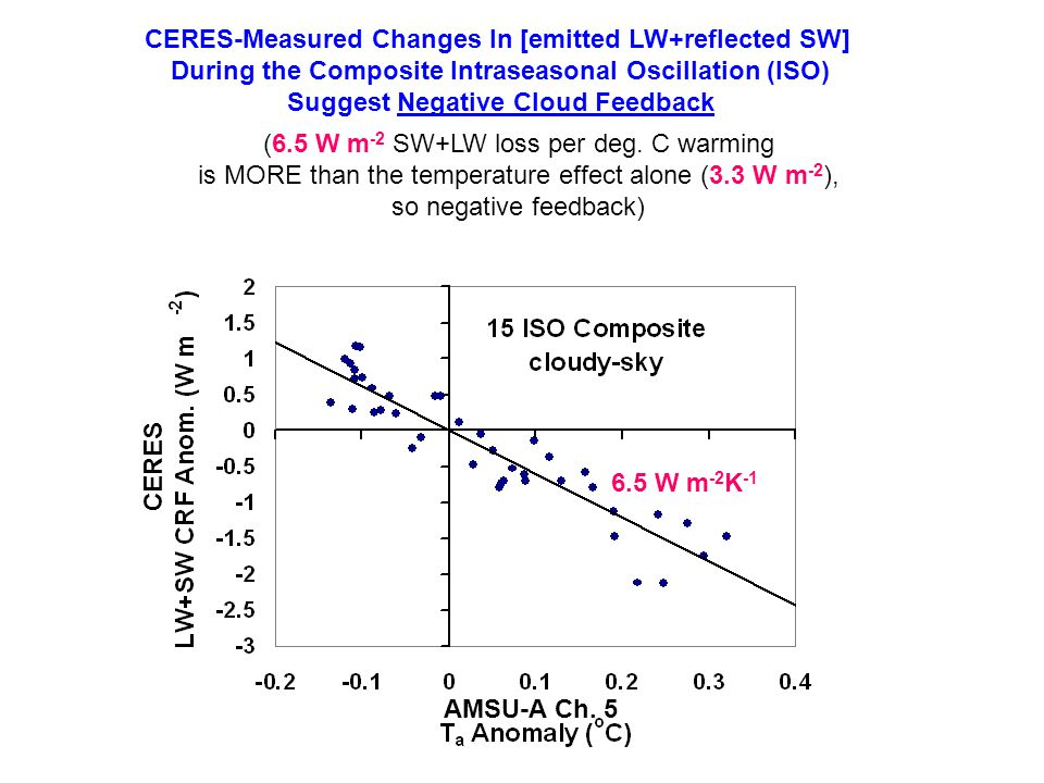 6.5 W m -2 K -1 CERES-Measured Changes In [emitted LW+reflected SW] During the Composite Intraseasonal Oscillation (ISO) Suggest Negative Cloud Feedback (6.5 W m -2 SW+LW loss per deg.