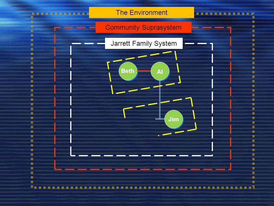 Beth Al Jim Jarrett Family System Community Suprasystem The Environment