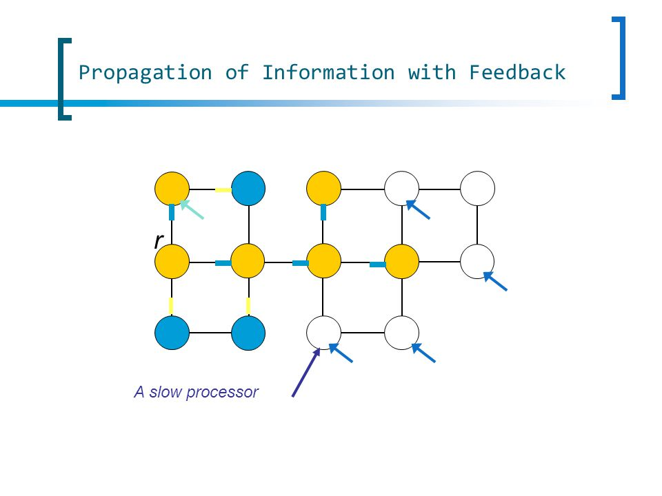 r A slow processor Propagation of Information with Feedback