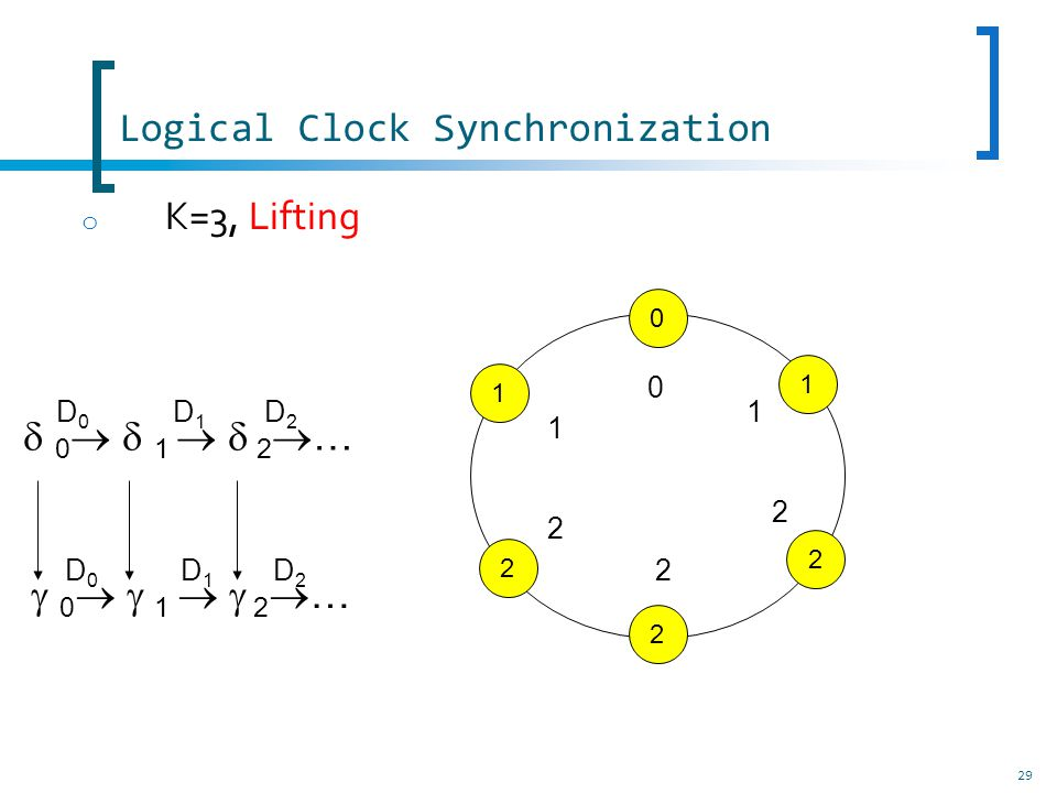 Logical Clock Synchronization 29 o K=3, Lifting 0 2 1 1 2 2 0 1 1 2 2 2 0 1 2 … D0D0 D1D1 D2D2 D0D0 D1D1 D2D2
