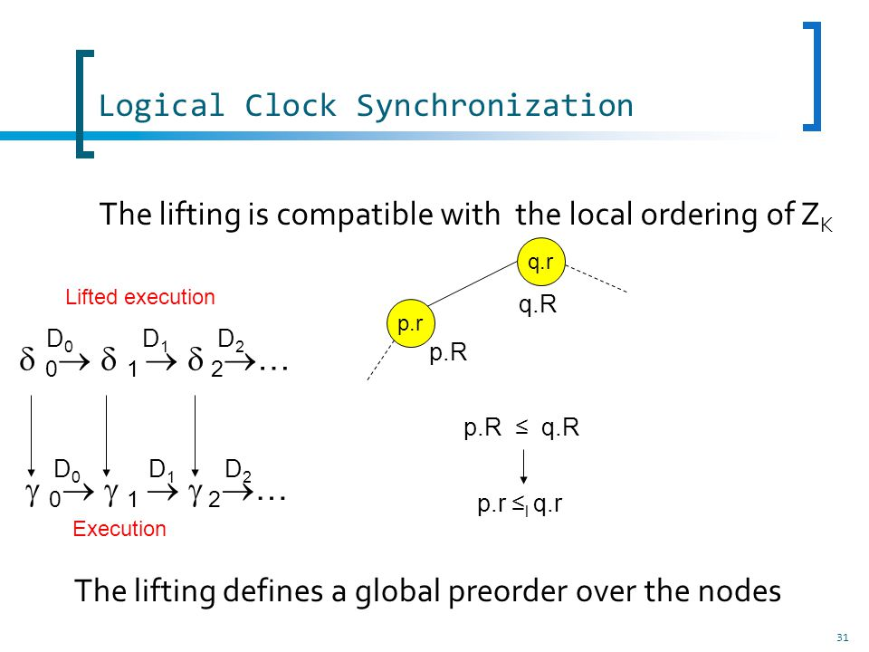 Logical Clock Synchronization 31 The lifting is compatible with the local ordering of Z K 0 1 2 … D0D0 D1D1 D2D2 D0D0 D1D1 D2D2 q.r p.r q.R p.R p.R q.R p.r l q.r Lifted execution Execution The lifting defines a global preorder over the nodes