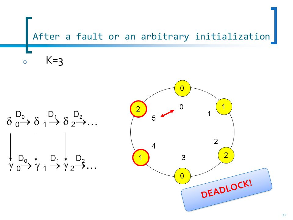 After a fault or an arbitrary initialization 37 o K=3 0 1 2 … D0D0 D1D1 D2D2 D0D0 D1D1 D2D2 0 0 2 1 1 2 0 1 5 4 3 2 DEADLOCK!