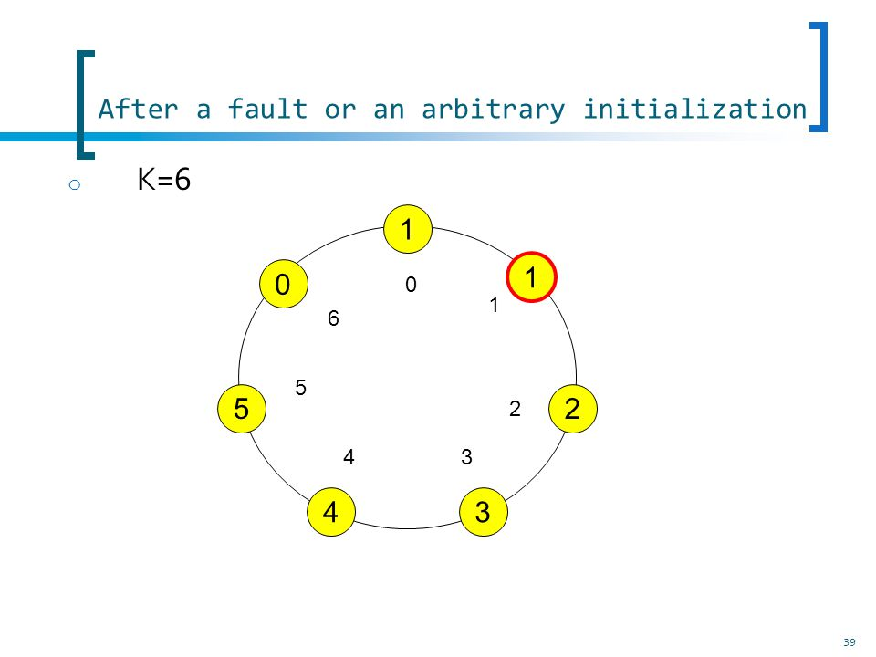After a fault or an arbitrary initialization 39 o K=6 1 1 2 3 0 5 4 0 1 2 34 5 6