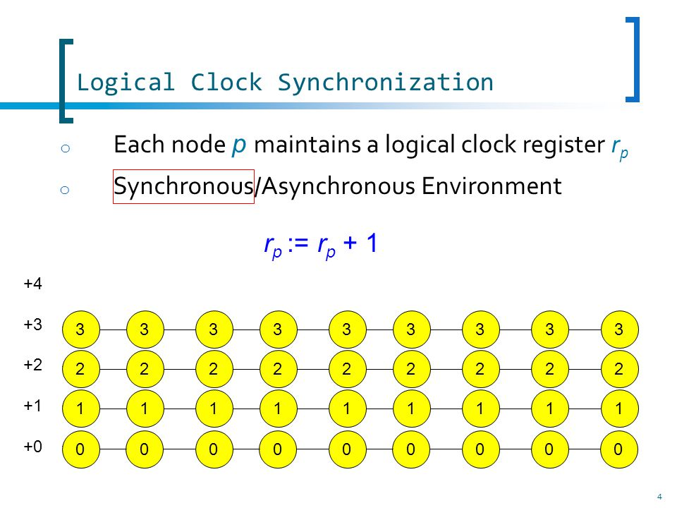 Logical Clock Synchronization o Synchronous/Asynchronous Environment 4 000000000 +4 +3 +2 +1 +0 111111111222222222333333333 o Each node p maintains a logical clock register r p r p := r p + 1