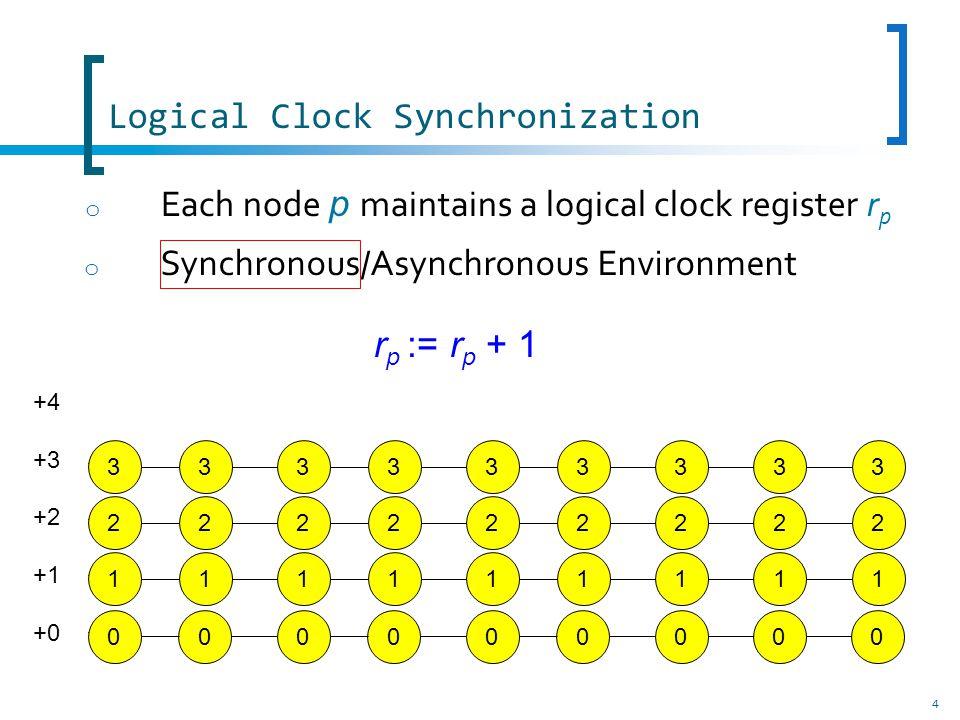 Logical Clock Synchronization o Synchronous/Asynchronous Environment 5 000000000 +4 +3 +2 +1 +0 o Each node p maintains a logical clock register r p r p := r p + 1 00 1 000 1 00 00 2 000 2 00 + Synchronizer