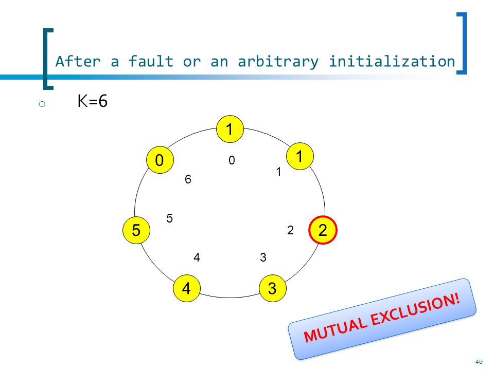 After a fault or an arbitrary initialization 40 o K=6 1 1 2 3 0 5 4 0 1 2 34 5 6 MUTUAL EXCLUSION!