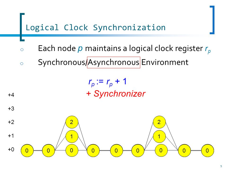 56 Logical Clock Synchronization in Asynchronous Settings o Let us observe a possible execution of the self-stabilizing phase clock synchronization again o The system (a chain of 4 nodes) is stabilized o K=5 1 1 1 1 2 2 2 3 3 3 2 4 4 4 34 0 0 0 0 P0P0 P1P1 P2P2 P3P3 P4P4 0 0 time During the execution, coherent phase cuts P i are built defined by the same value i on each clock register.