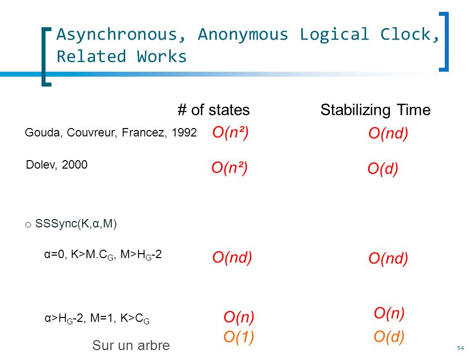 54 Asynchronous, Anonymous Logical Clock, Related Works Gouda, Couvreur, Francez, 1992 # of states Stabilizing Time O(n²) O(nd) o SSSync(K,α,M) O(nd) α=0, K>M.C G, M>H G -2 O(n) α>H G -2, M=1, K>C G Sur un arbre Dolev, 2000 O(n²) O(d) O(1) O(d)