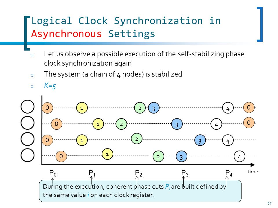 57 Logical Clock Synchronization in Asynchronous Settings o Let us observe a possible execution of the self-stabilizing phase clock synchronization again o The system (a chain of 4 nodes) is stabilized o K=5 1 1 1 1 2 2 2 3 3 3 2 4 4 4 34 0 0 0 0 P0P0 P1P1 P2P2 P3P3 P4P4 0 0 time During the execution, coherent phase cuts P i are built defined by the same value i on each clock register.