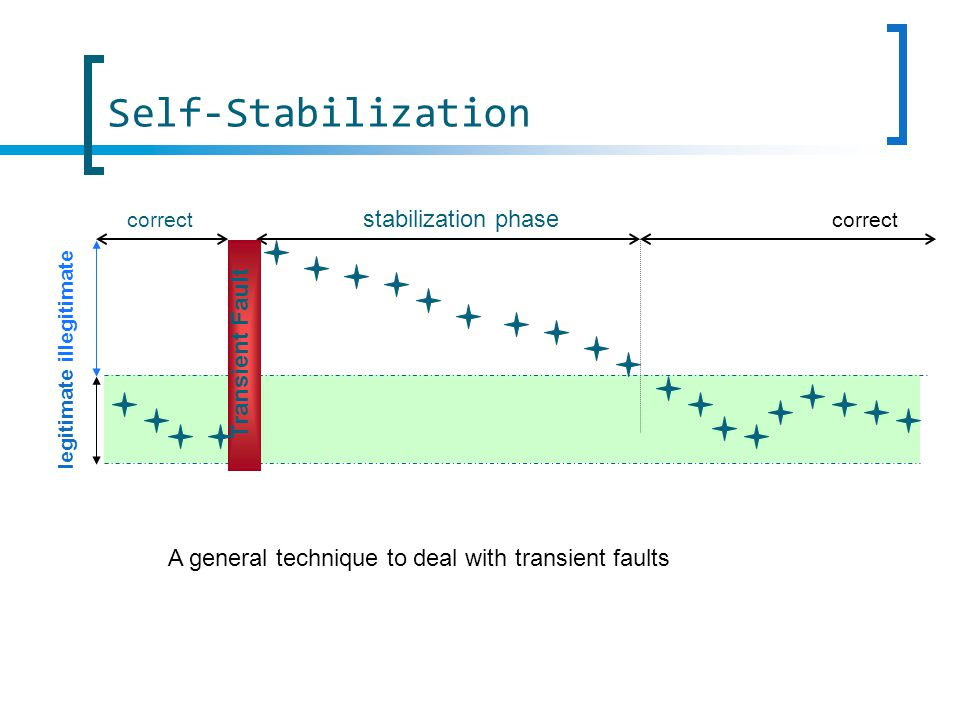 correct stabilization phase illegitimate legitimate correct Transient Fault A general technique to deal with transient faults Self-Stabilization