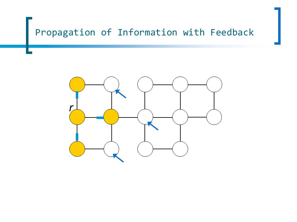 60 Self-Stabilizing -Wavelets 0 0 0 0 D D D D 2D PropagationFeedback o For instance, if =Diam, the above protocol provides a Propagation of Information with Feedback over an anonymous network
