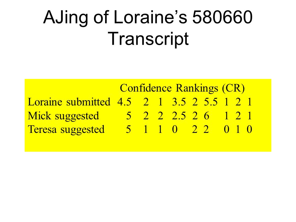 AJing of Loraines 580660 Transcript Confidence Rankings (CR) Loraine submitted 4.5 2 1 3.5 2 5.5 1 2 1 Mick suggested 5 2 2 2.5 2 6 1 2 1 Teresa sugge
