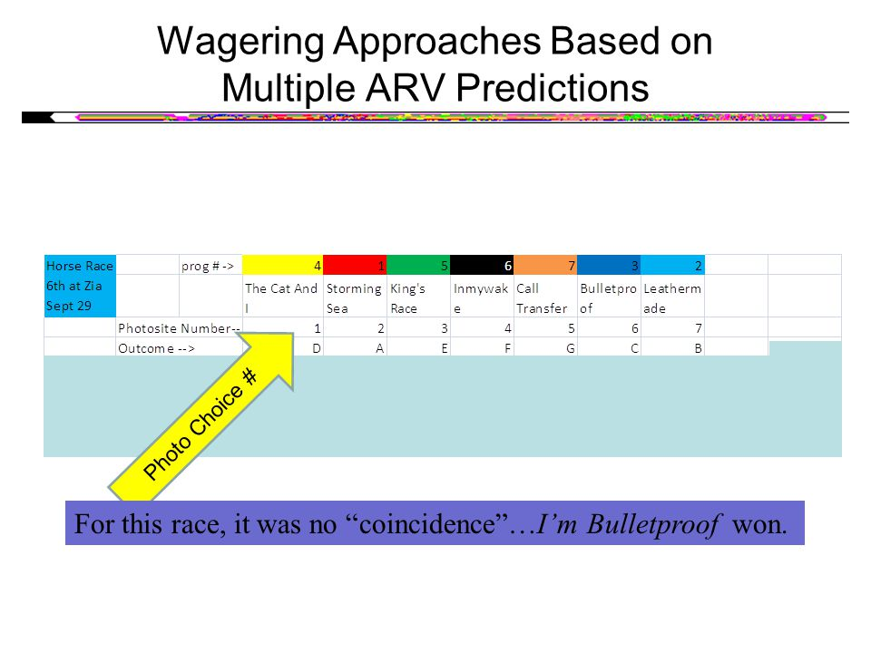 Wagering Approaches Based on Multiple ARV Predictions Photo Choice # For this race, it was no coincidence…Im Bulletproof won.