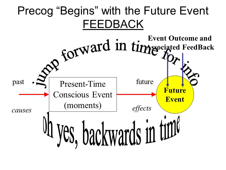 Present-Time Conscious Event (moments) Future Event Precog Begins with the Future Event FEEDBACK effects pastfuture causes Event Outcome and Associated FeedBack