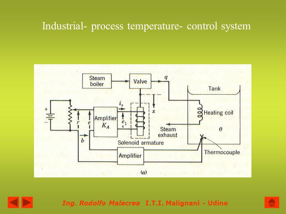 Ing. Rodolfo Malacrea I.T.I. Malignani - Udine Industrial- process temperature- control system