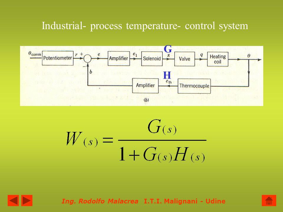 Ing. Rodolfo Malacrea I.T.I. Malignani - Udine Industrial- process temperature- control system G H