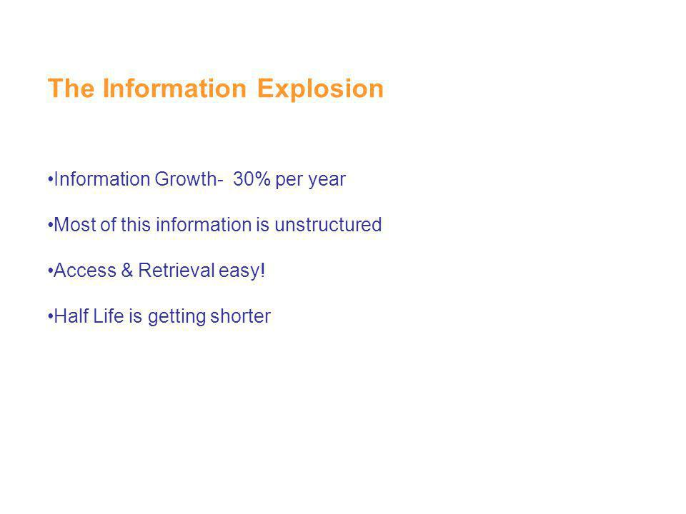 The Information Explosion Information Growth- 30% per year Most of this information is unstructured Access & Retrieval easy! Half Life is getting shor