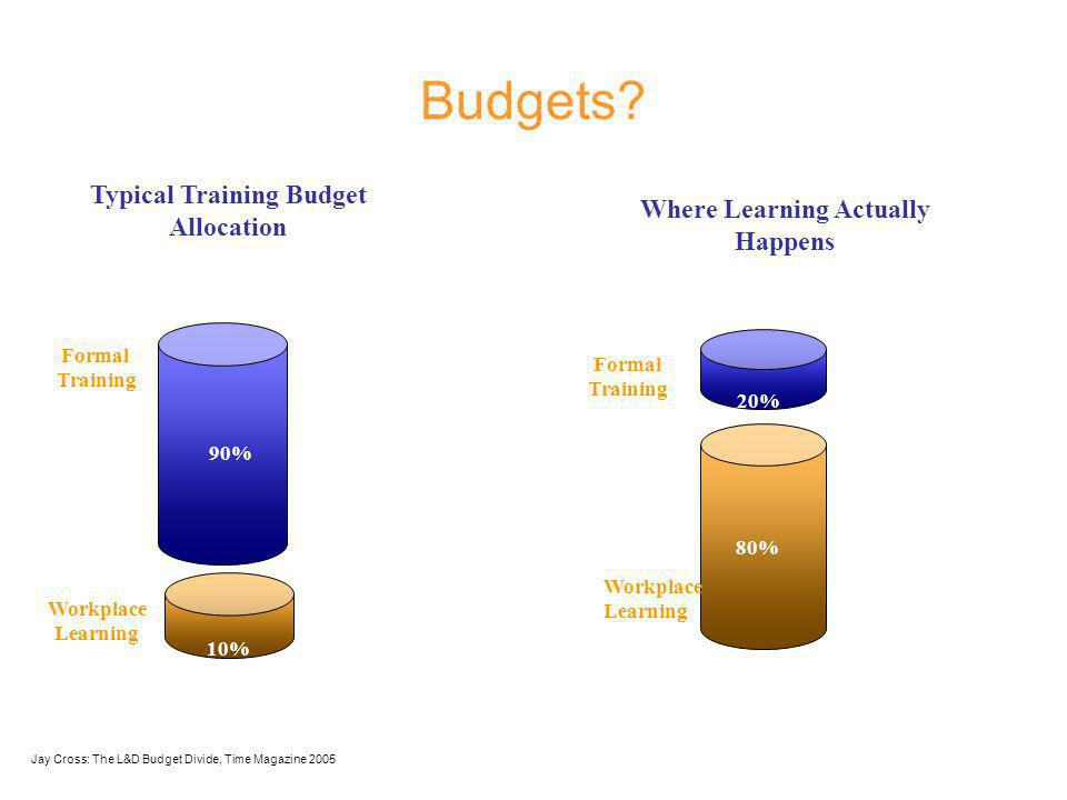 Formal Training Workplace Learning Typical Training Budget Allocation 90% 10% Formal Training Where Learning Actually Happens 80% 20% Workplace Learning Jay Cross: The L&D Budget Divide, Time Magazine 2005 Budgets?