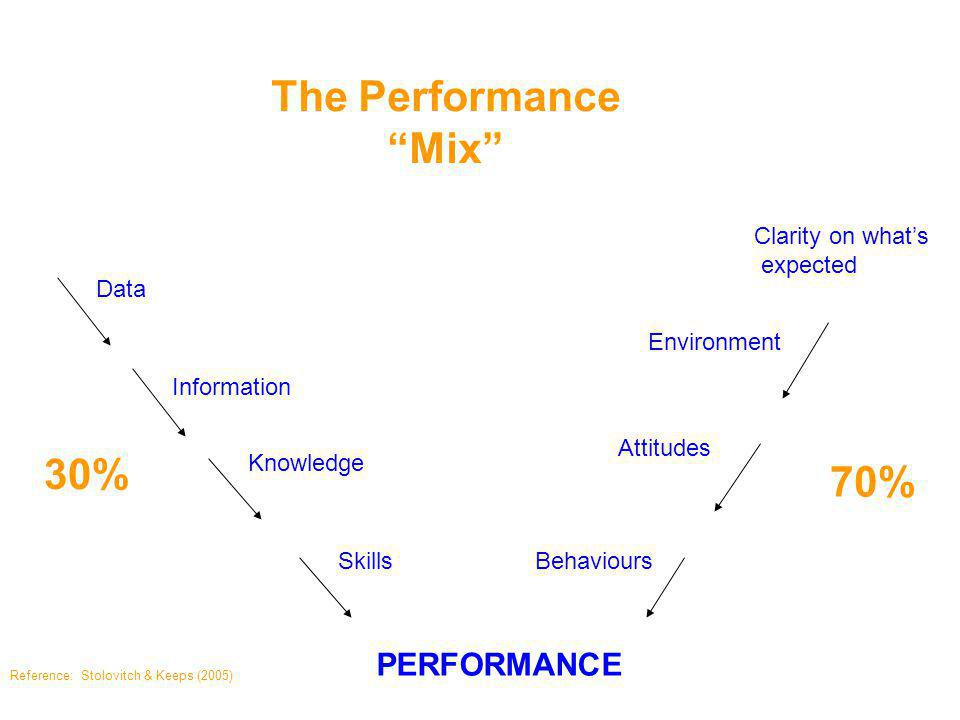 Data Information Knowledge Skills PERFORMANCE 30% Environment Attitudes Behaviours 70% Stolovitch & Keeps (2005)Reference: The Performance Mix Clarity