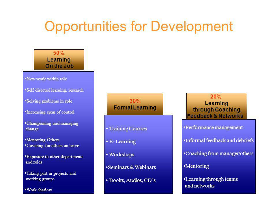 Opportunities for Development New work within role Self directed learning, research Solving problems in role Increasing span of control Championing and managing change Mentoring Others Covering for others on leave Exposure to other departments and roles Taking part in projects and working groups Work shadow 20% Learning through Coaching, Feedback & Networks Performance management Informal feedback and debriefs Coaching from manager/others Mentoring Learning through teams and networks 30% Formal Learning Training Courses E- Learning Workshops Seminars & Webinars Books, Audios, CDs 50% Learning On the Job