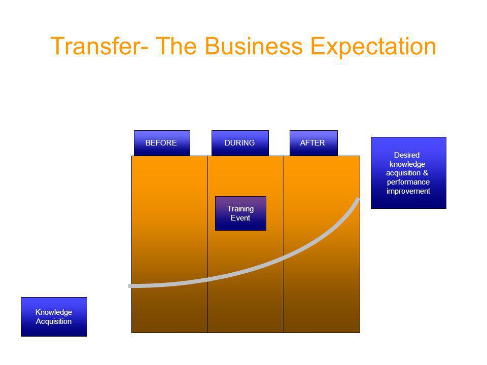 BEFOREDURINGAFTER Knowledge Acquisition Desired knowledge acquisition & performance improvement Training Event Transfer- The Business Expectation