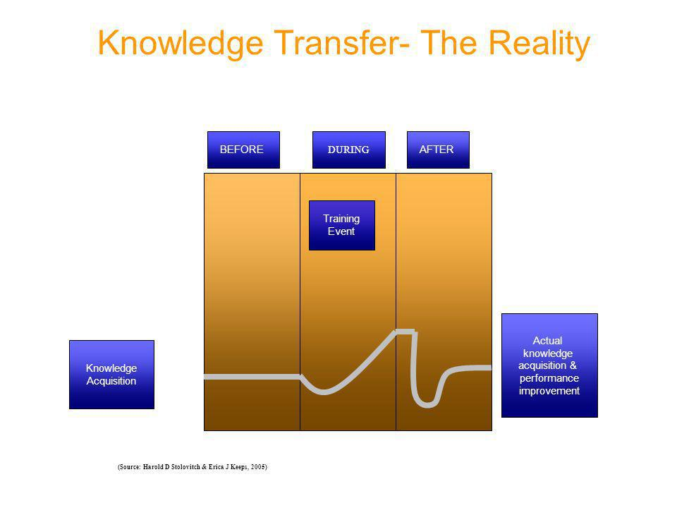 BEFORE DURING AFTER Knowledge Acquisition Actual knowledge acquisition & performance improvement Training Event (Source: Harold D Stolovitch & Erica J Keeps, 2005) Knowledge Transfer- The Reality