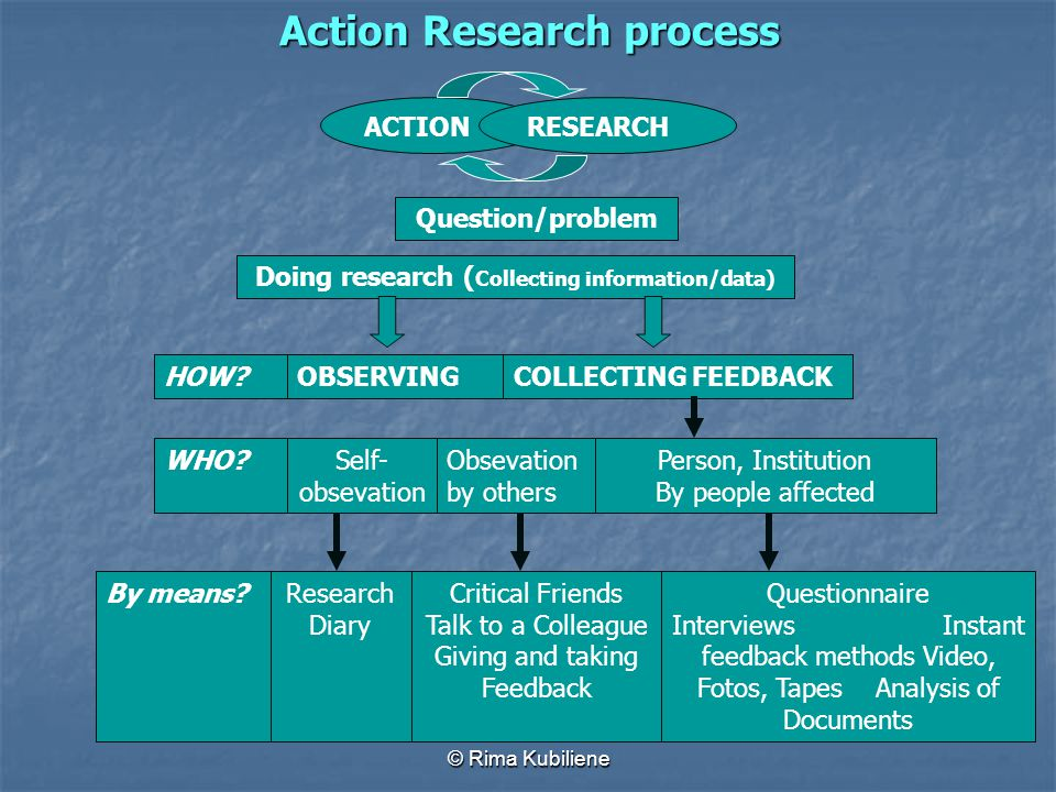 © Rima Kubiliene Action Research process ACTIONRESEARCH Question/problem Doing research ( Collecting information/data) HOW? WHO? By means? OBSERVING S