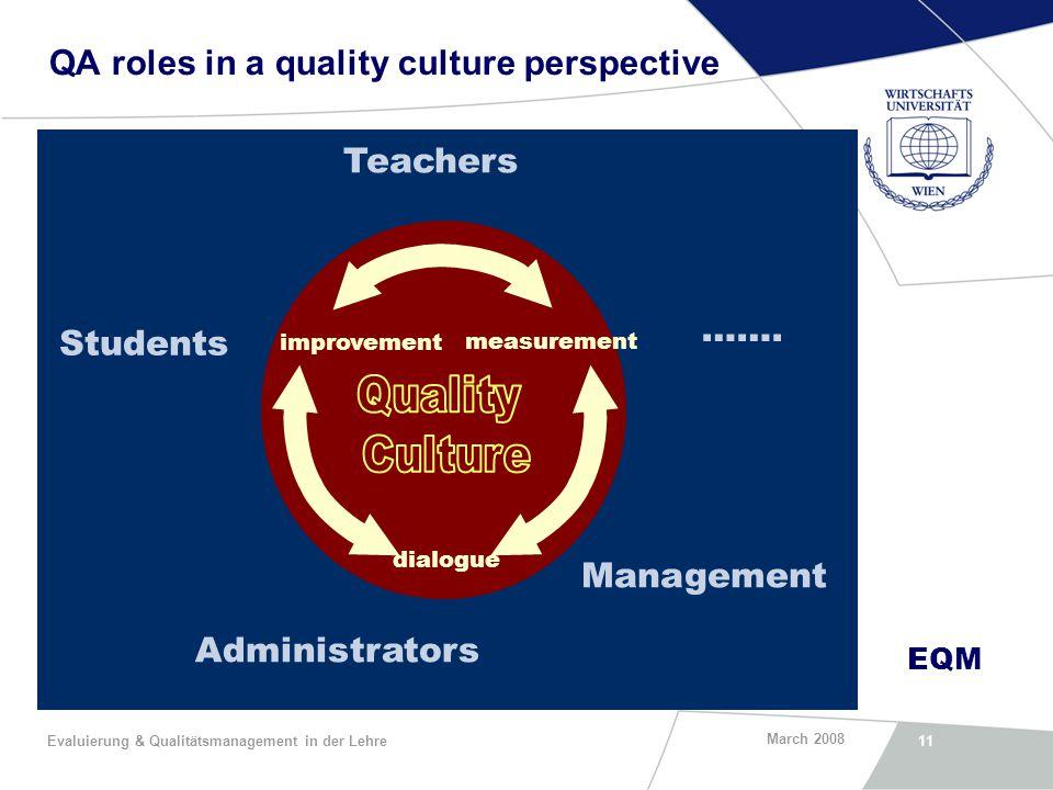 EQM March 2008 Evaluierung & Qualitätsmanagement in der Lehre11 QA roles in a quality culture perspective Management Administrators Teachers Students …….