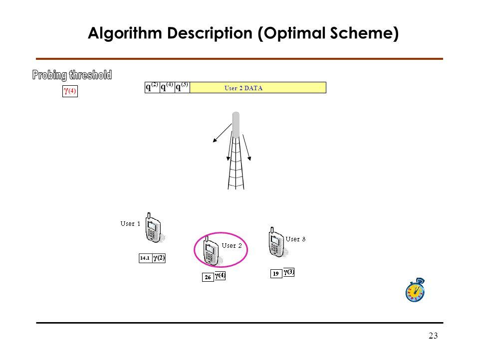 23 Algorithm Description (Optimal Scheme) q (2) q (4) q (3) User 2 DATA 19 γ (3) γ (4)