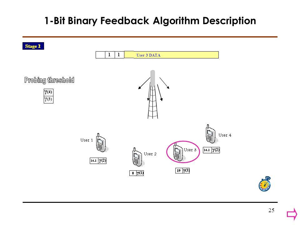 25 1-Bit Binary Feedback Algorithm Description 11 User 3 DATA γ (4) γ (4) γ (3) Stage 1 Stage 2 Stage 2