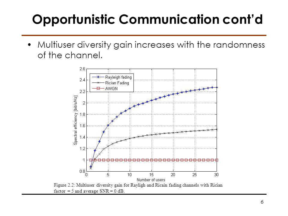 6 Opportunistic Communication contd Multiuser diversity gain increases with the randomness of the channel.