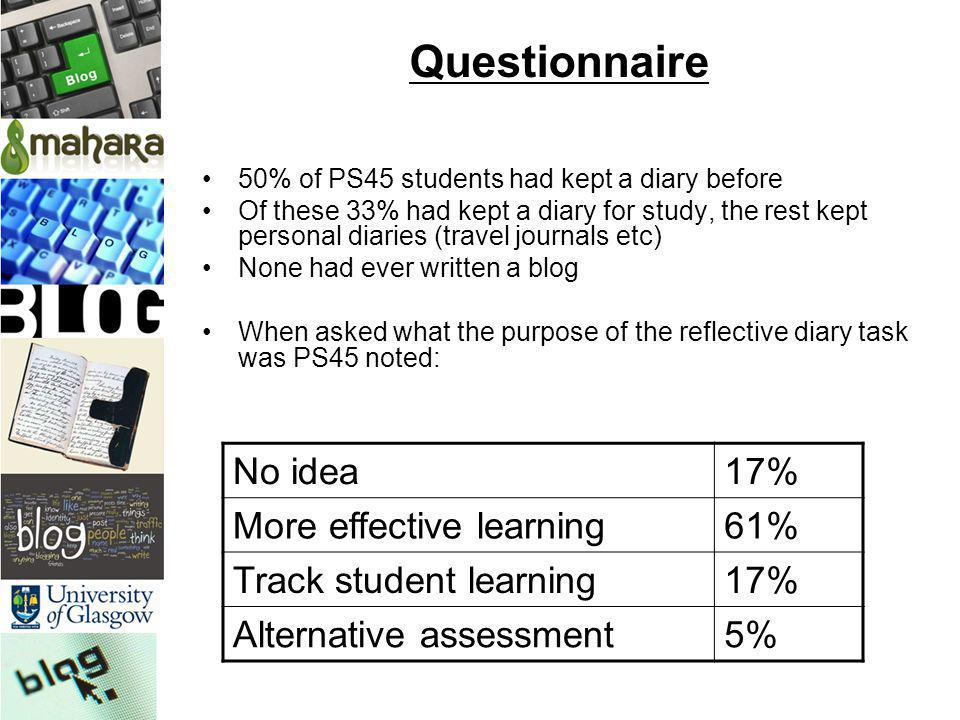 Questionnaire 50% of PS45 students had kept a diary before Of these 33% had kept a diary for study, the rest kept personal diaries (travel journals et