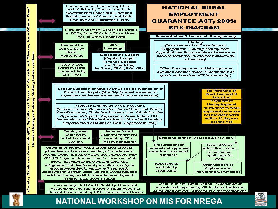NATIONAL WORKSHOP ON MIS FOR NREGA