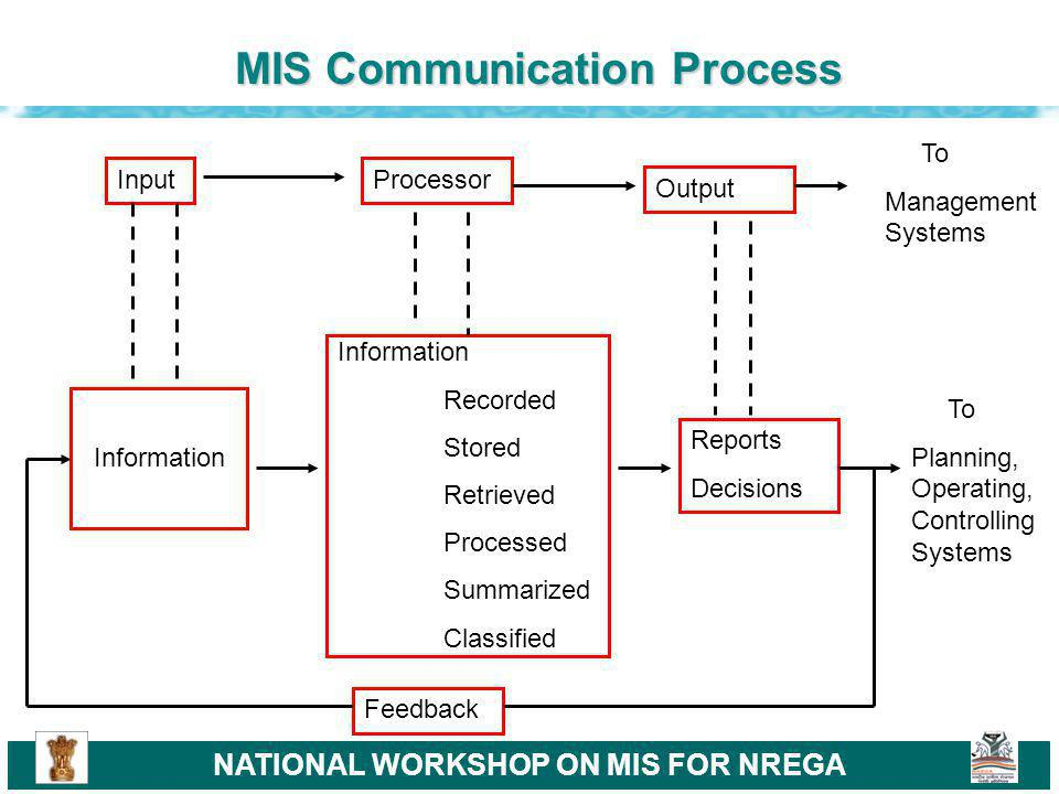 NATIONAL WORKSHOP ON MIS FOR NREGA MIS Communication Process InputProcessor Output Information Recorded Stored Retrieved Processed Summarized Classified Reports Decisions To Planning, Operating, Controlling Systems To Management Systems Feedback