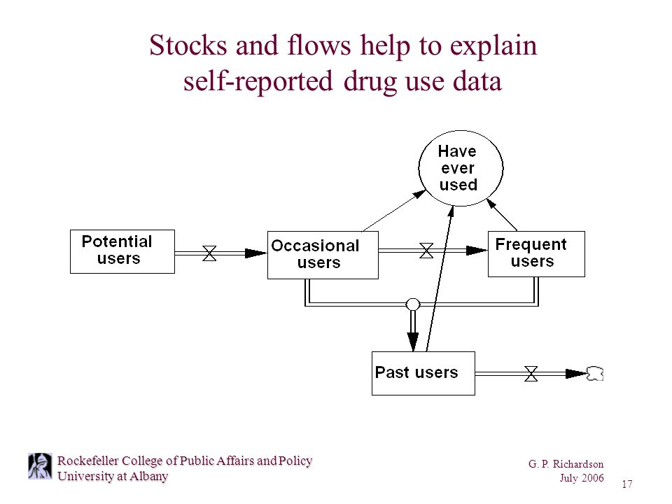G. P. Richardson July 2006 17 Rockefeller College of Public Affairs and Policy University at Albany Stocks and flows help to explain self-reported dru
