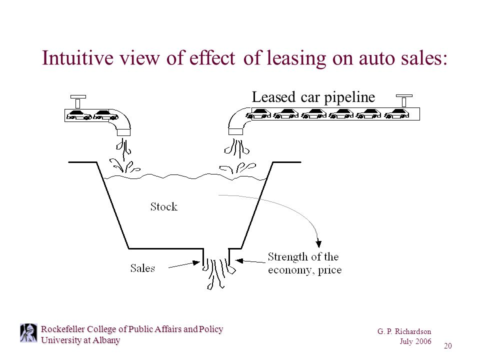 G. P. Richardson July 2006 20 Rockefeller College of Public Affairs and Policy University at Albany Intuitive view of effect of leasing on auto sales: