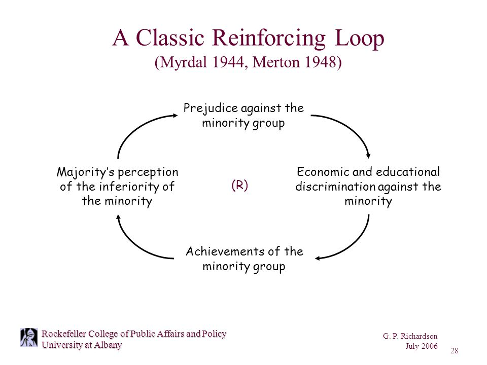 G. P. Richardson July 2006 28 Rockefeller College of Public Affairs and Policy University at Albany A Classic Reinforcing Loop (Myrdal 1944, Merton 19