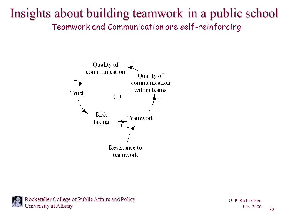 G. P. Richardson July 2006 30 Rockefeller College of Public Affairs and Policy University at Albany Teamwork and Communication are self-reinforcing In