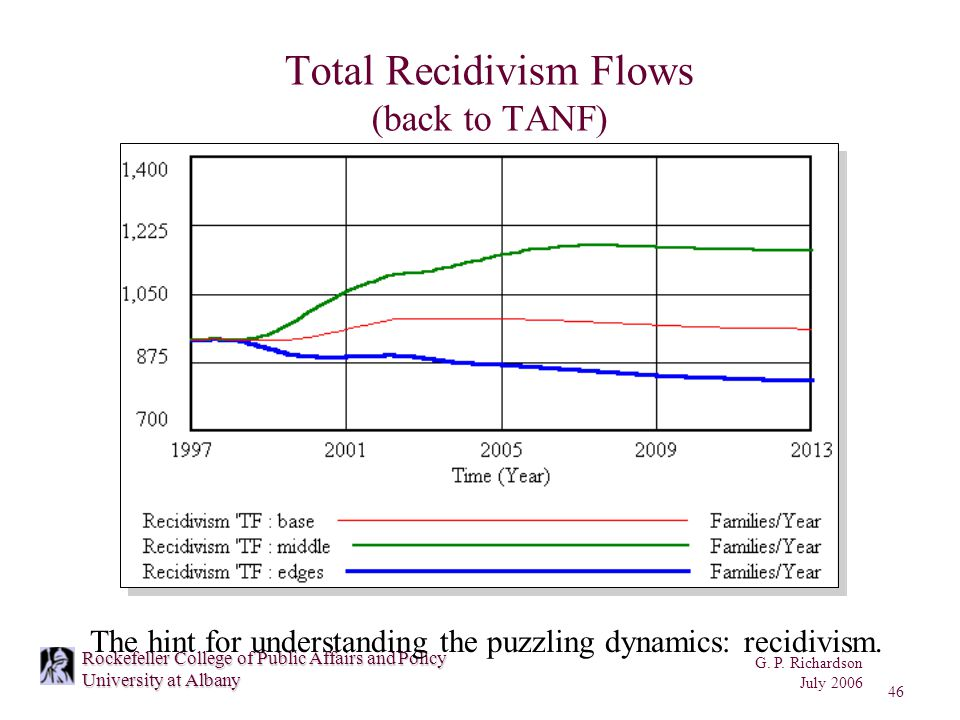 G. P. Richardson July 2006 46 Rockefeller College of Public Affairs and Policy University at Albany Total Recidivism Flows (back to TANF) The hint for